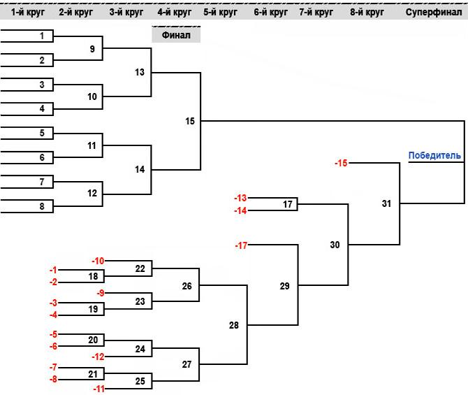 Круговая система соревнований схема