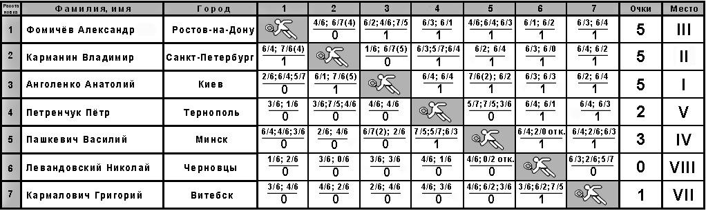 Таблица для круговой системы